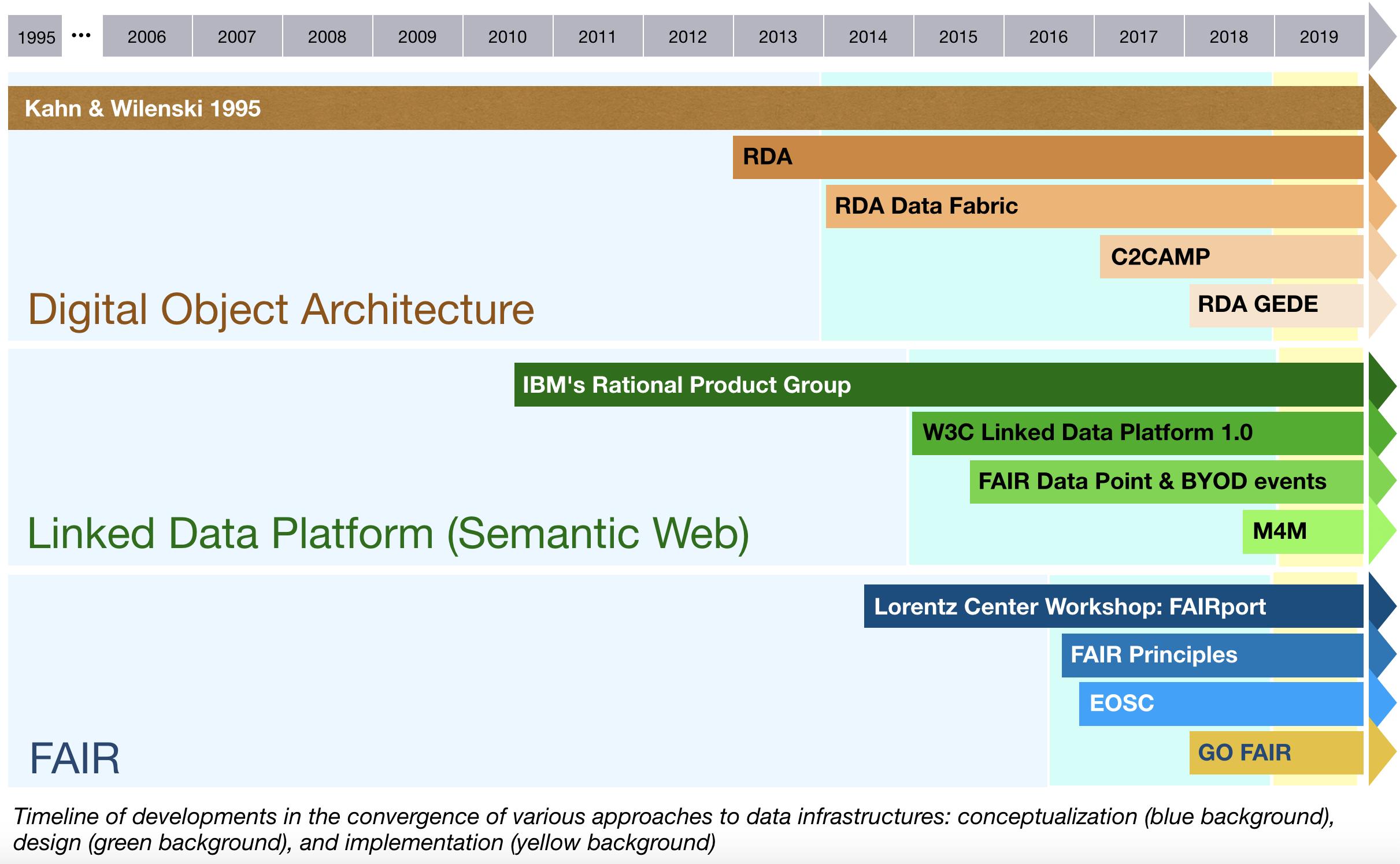 convergence developments timeline