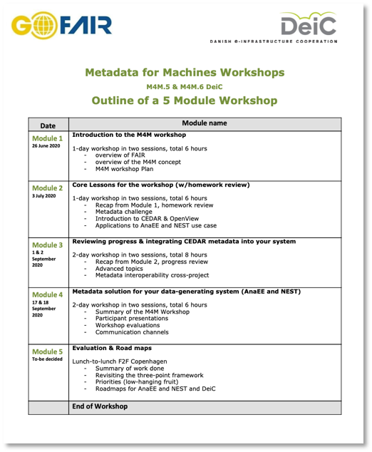 Outline and programme schedule DeiC M4M